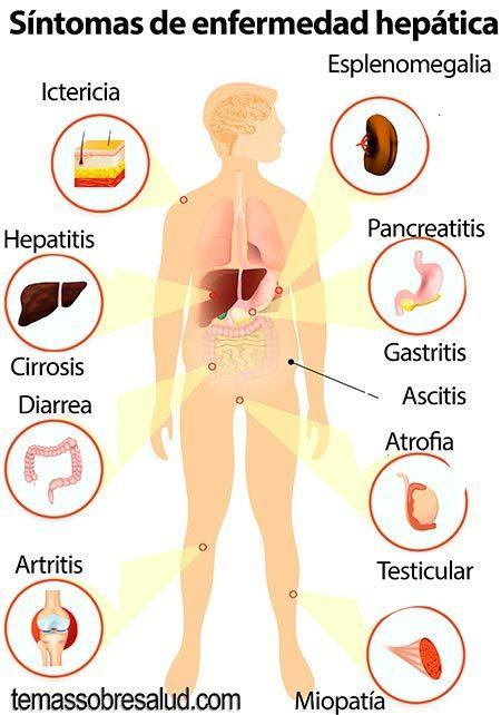 Hígado Saludable drogas