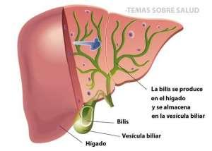 Complicaciones causadas por los abscesos hepáticos