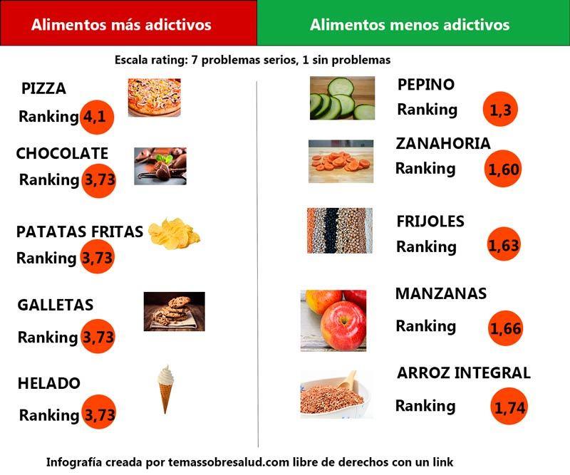 Los alimentos m s adictivos y menos seg n la ciencia - Alimentos prohibidos con hemorroides ...