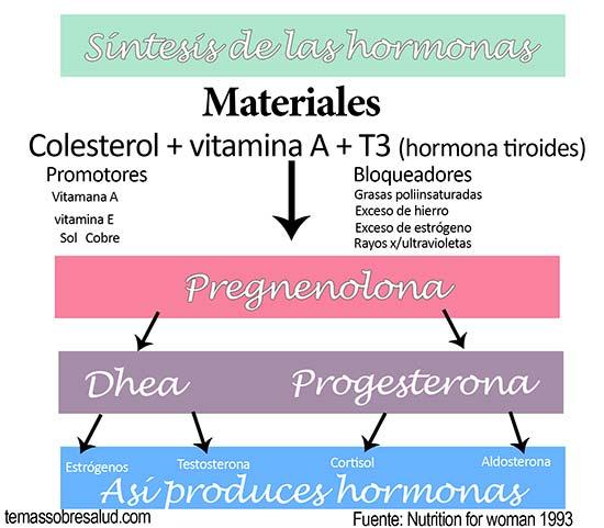 Síntomas del desequilibrio hormonal en la mujer - sequedad vaginal