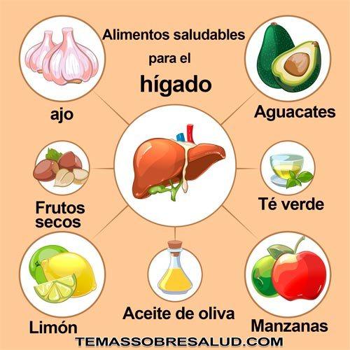 hígado saludableLos problemas hepáticos repercuten en la digestión por la falta de bilis