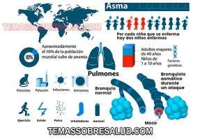 Dificultad para respirar bronquiolos asmáticos