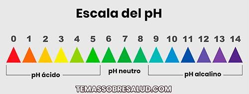 El nivel del pH varía según la zona
