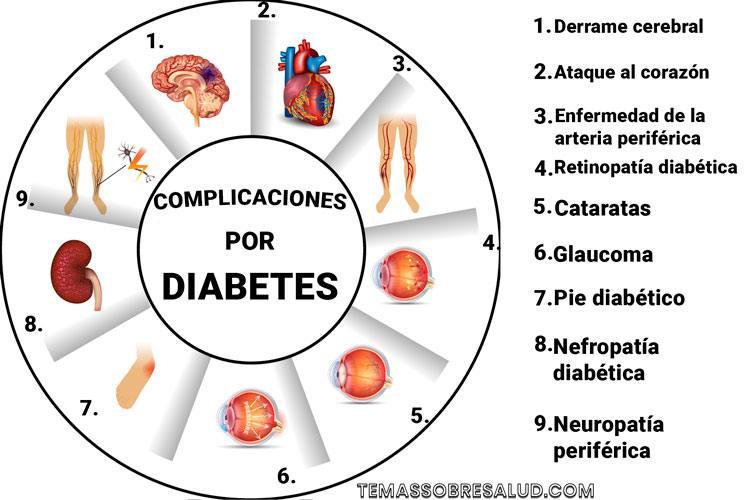 Prevenir la diabetes - Elimina los azúcares refinados